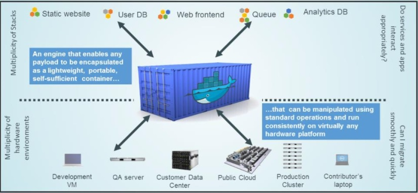 Intermodal Shipping Container