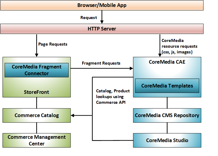 WCS CoreMedia Integration Architecture