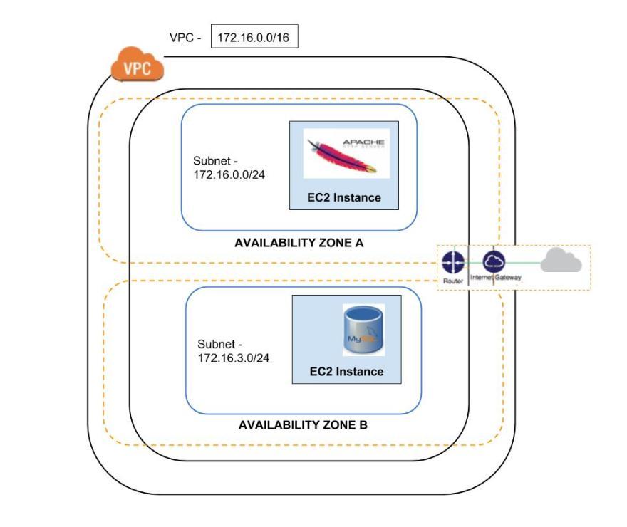 AWS VPC Setup
